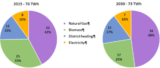 Chart on heat in residential sector