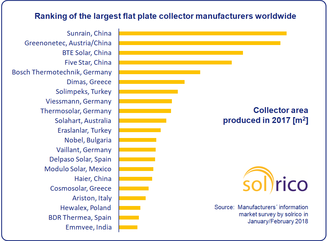 World S Largest Flat Plate Collector Manufacturers In 2017