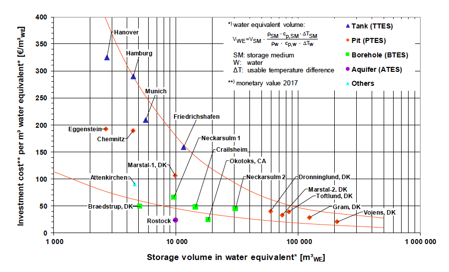 Specific net investment in large thermal energy storage