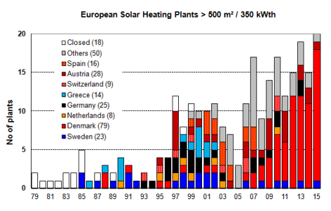 District Heating Solar EU