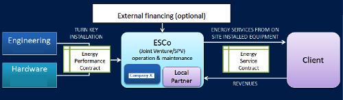 ESCO Scheme