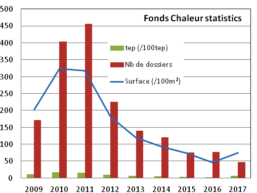 Fonds Chaleur's application numbers over the years