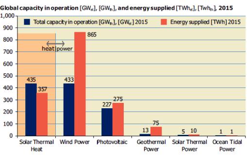 SHWW global capacity
