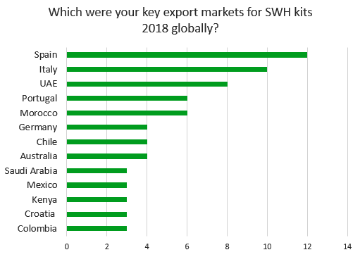 Key export markets