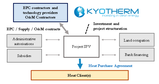 Source: Kyotherm