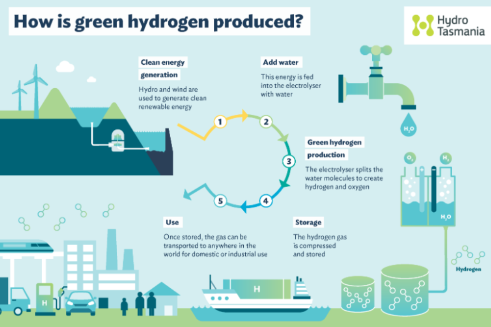 Green hydrogen and the associations' point of view   Solarthermalworld