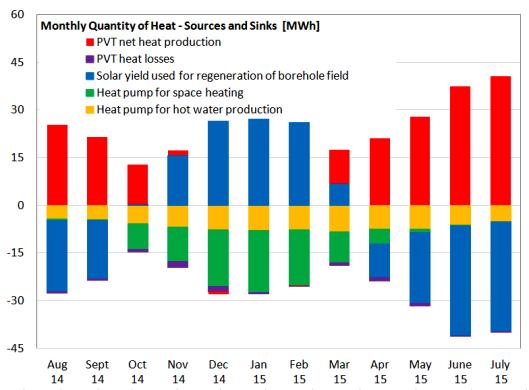 Oberfeld Chart
