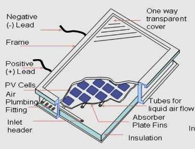Chart: Millennium Solar