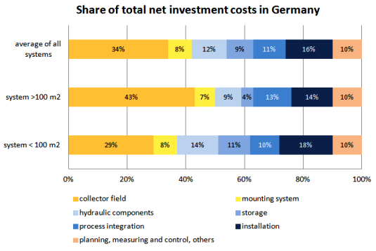 Average share of component net cost