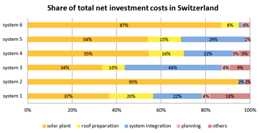 Total cost of six pilot projects in Switzerland