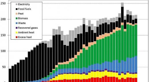 Chart: Sven Werner