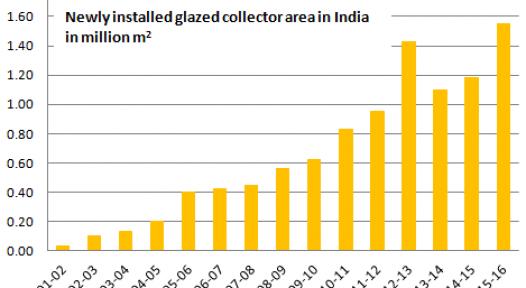 India Market Development