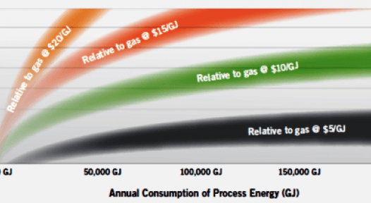 IRR rates for solar thermal in Australia