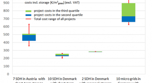 IEA SHC Task 52: Seeking Cost-optimised Urban Energy Systems