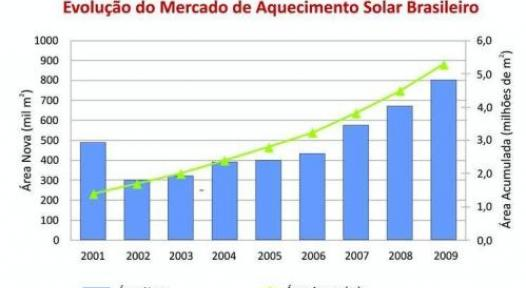 Brazil: South-East dominates Solar Thermal Market