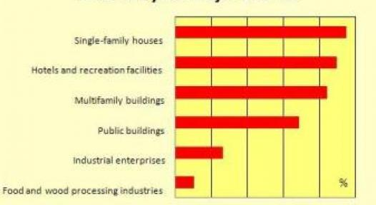 Bulgaria: Results of a Market Survey
