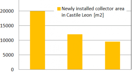 Spain: Castile and León Region Approves New Solar Incentives