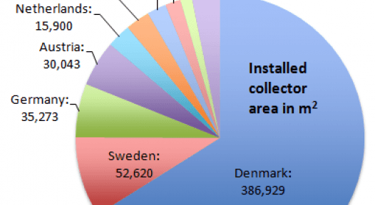 Europe: Online Database on Large-Scale Solar Heating Plants