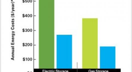 USA: Solar Water Heaters May Loose Energy Star Label in 2012