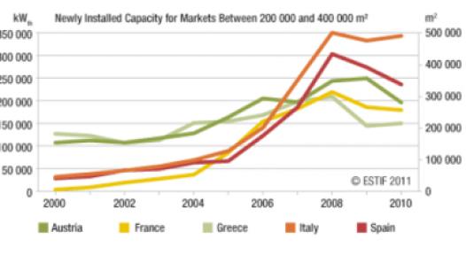 Intersolar Speakers present latest figures of key Solar Thermal Markets