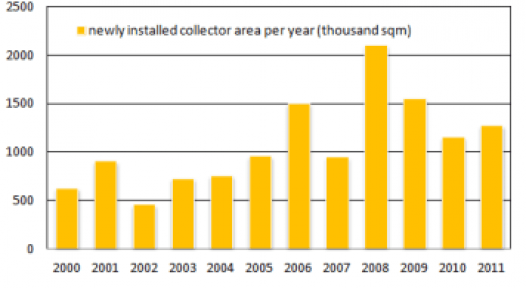 "Germany: ""Solar Thermal Business might have a Structural Problem"""