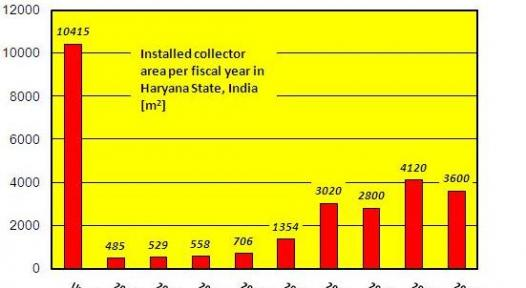 Haryana State, India: Still a Small Market Size, Despite Great Political Efforts
