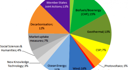 European R&D Programme Horizon 2020: Good Opportunities for Solar Thermal?