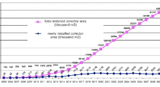 """Poland: """"Wind of change"""" blowing for Solar Thermal"""