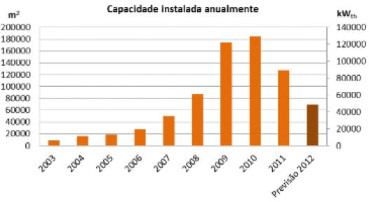 Portugal: 45 % Drop in 2012