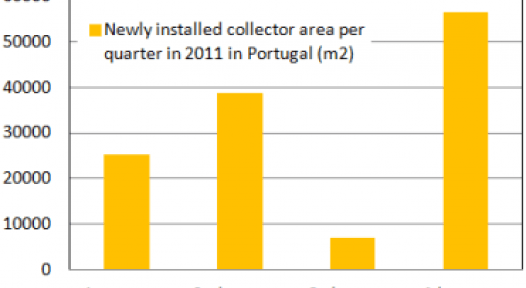 Portugal: Last Quarter Exceeds Expectations