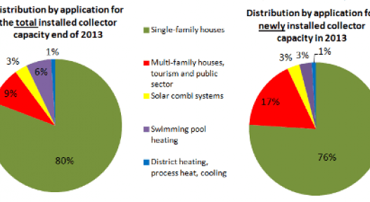 IEA SHC: Market Report Aggregates 56 Country Statistics