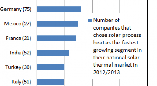 IEA SHC: Attractive Solar Process Heat Markets