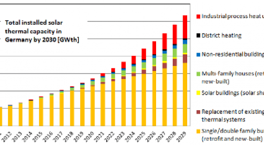Germany: BSW Solar Presents Solar Heat Roadmap - Finally