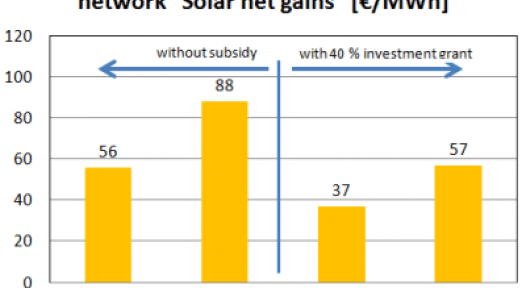 Germany/Denmark: Solar District Heating Prices between 37 and 88 EUR/MWh