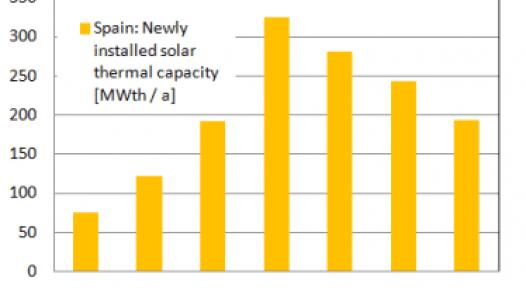 Spain: Waiting on Renewable Energy Plan