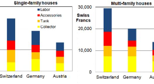 Switzerland: Solar Thermal Systems Cost Almost Twice as Much as in Austria