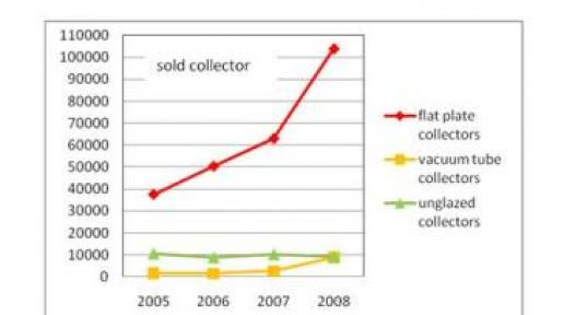 Switzerland: Comprehensive Market Survey of Swissolar