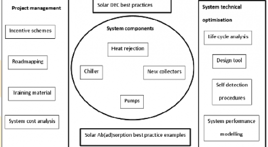 Solar Cooling: Results Diagram Directs Stakeholders to Content of Interest
