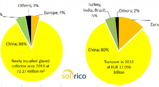 Estimated Global Solar Thermal Turnover in 2013: around EUR 18 billion
