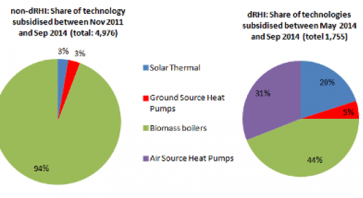 Great Britain: Performance of the two UK Renewable Heat Incentive Schemes