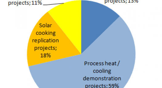 India: UNDP Supports 53 New Concentrating Solar Thermal Projects