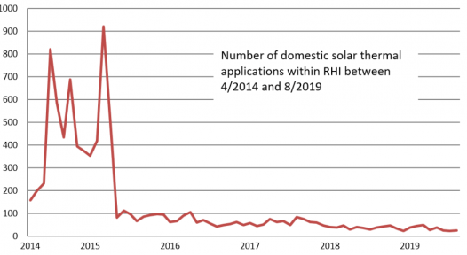 Why was there such a drastic drop in the demand for solar water heaters in the UK?