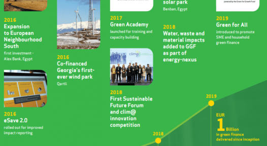 GGF funds 1,400 solar thermal systems in 10 years