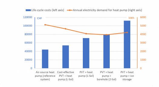 Financial and environmental benefits of solar heat pumps