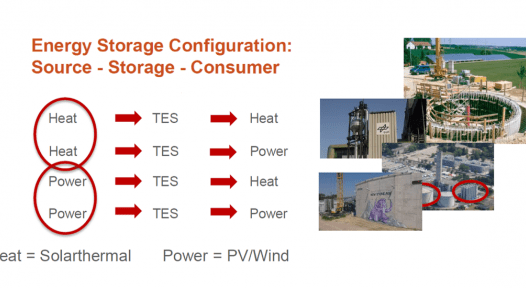 Thermal storage for flexible sector integration