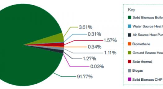 non-domestic RHI Second Quarter 2016