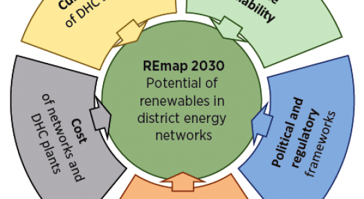 District Heating Potential