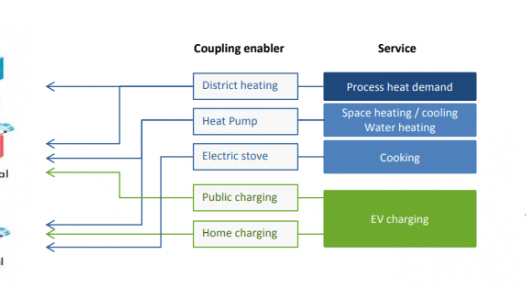 Sector coupling still at an early stage