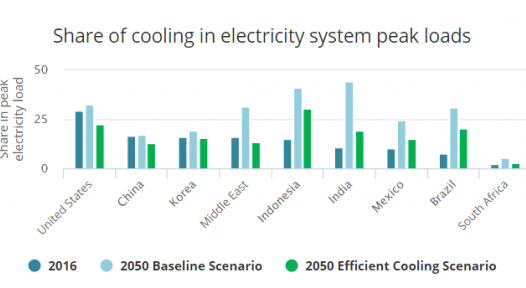 Global electricity demand for air conditioning to triple by 2050
