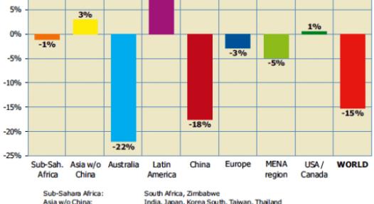 SHWW regional market development